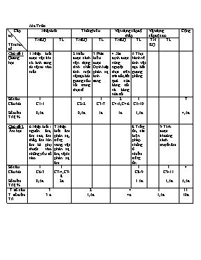 Đề kiểm tra học kì I Vật lí lớp 7 - Năm học 2