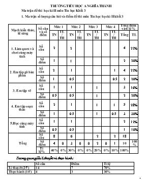 Đề kiểm tra học kì II Tin học khối Tiểu học -