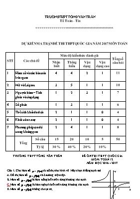 Đề ôn thi THPT quốc gia Toán - Năm học 2016-2017 - Trường THPT Tống Văn Trân