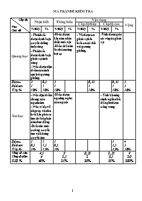 Đề và đáp án kiểm tra học kì I Vật lí lớp 7 - Năm học 2016-2017 - Trường THCS Kỳ Thượng