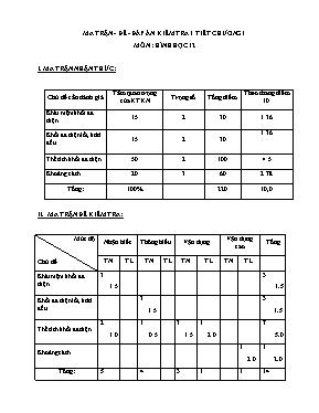 Ma trận, đề và đáp án kiểm tra 1 tiết chương