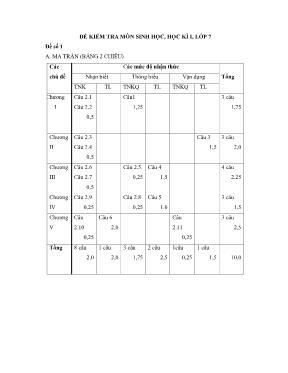Ma trận và đề kiểm tra học kì I Sinh học lớp