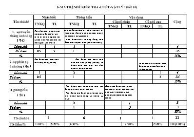 Ma trận và đề kiểm tra một tiết môn Vật lí kh