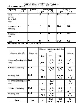 Ma trận và đề kiểm tra một tiết môn Vật lí lớ